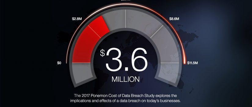 Ponemon Cost Of Data Breach